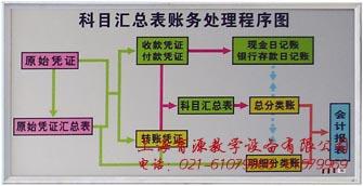 科目汇总表财务处理程序图
