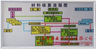 会计核算方法体系图