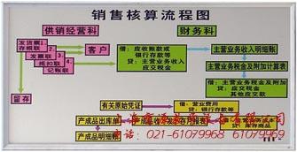 销售核算流程图
