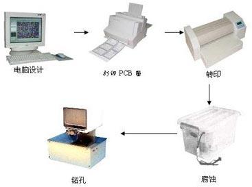印制板快速制作系统
