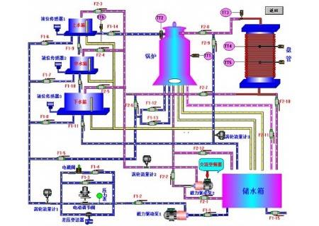 热工仪表及控制fun88体育备用装置